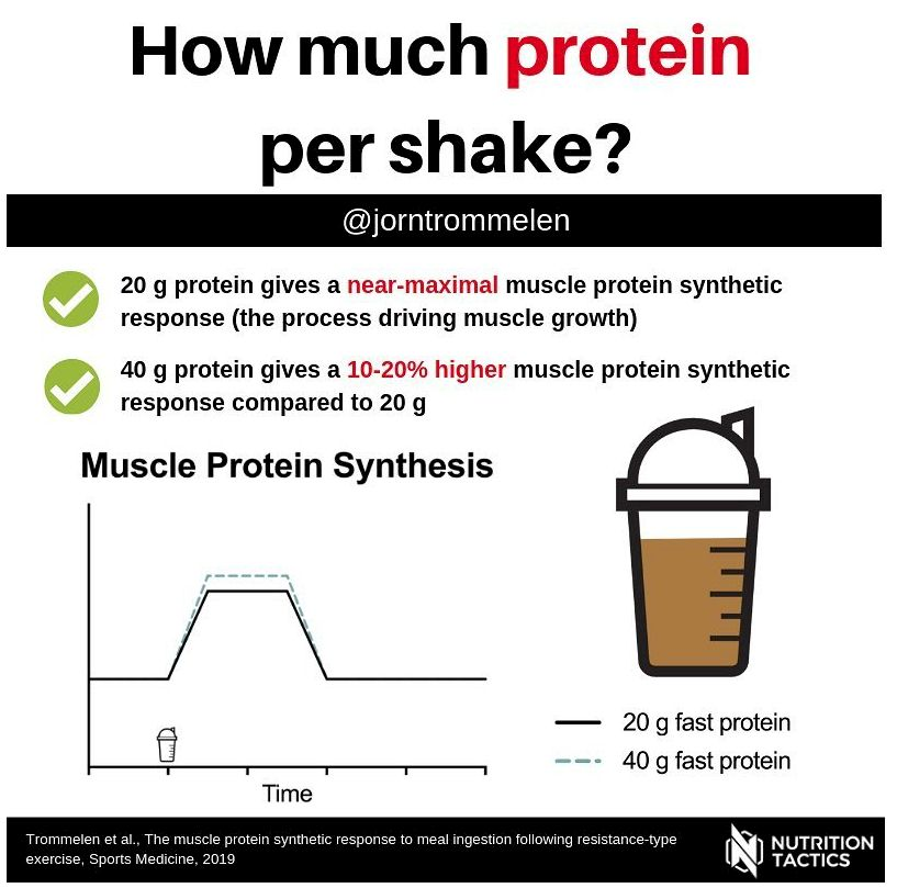 NUTRITION – PROTEIN – OPTIMAL INTAKE FOR STRENGTH AND HYPERTROPHY