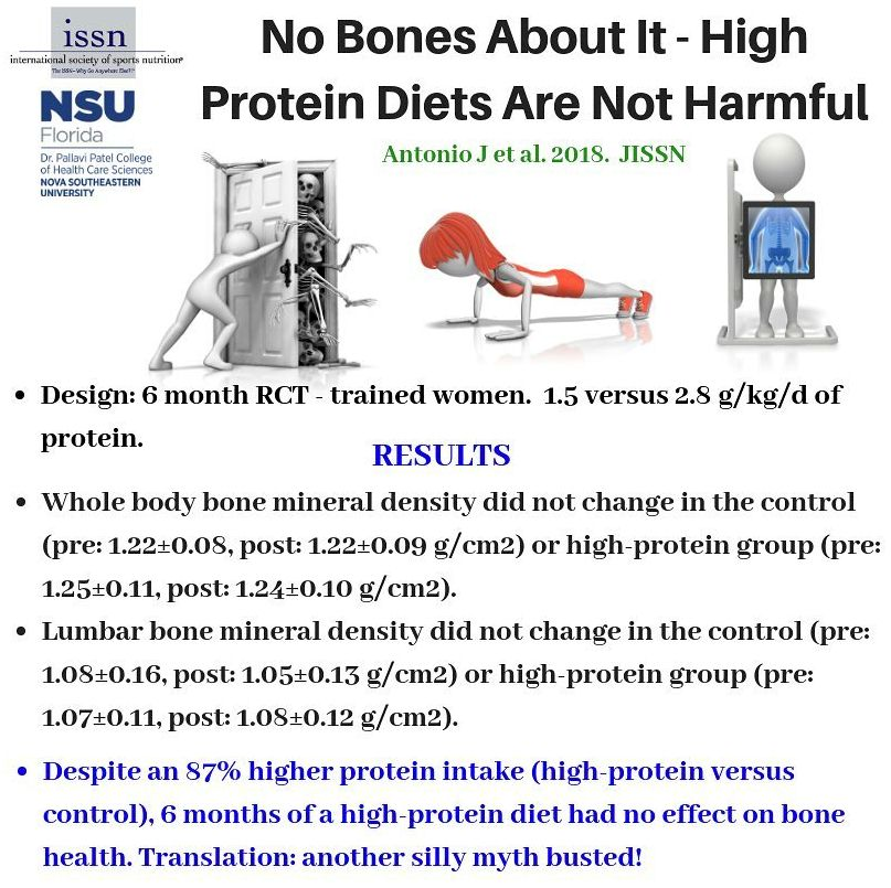 high protein diet linked to osteoporosis